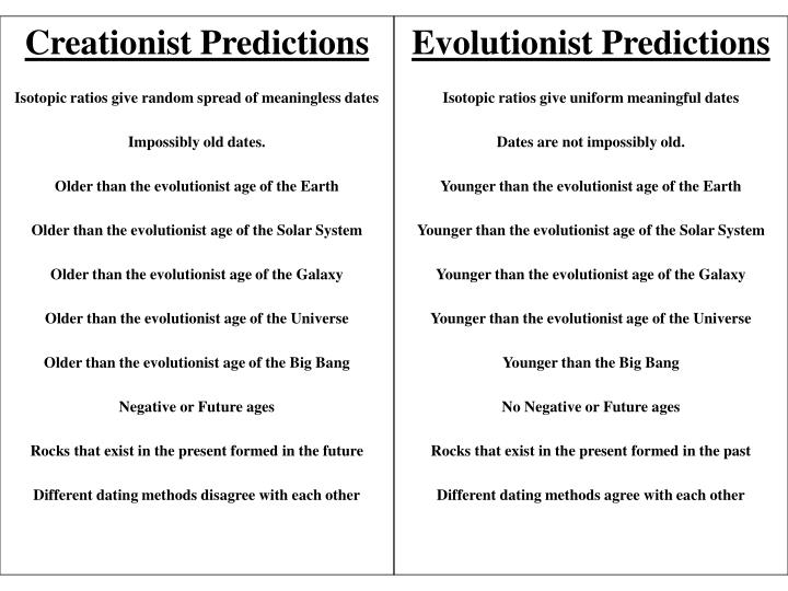Evolutionist Predictions