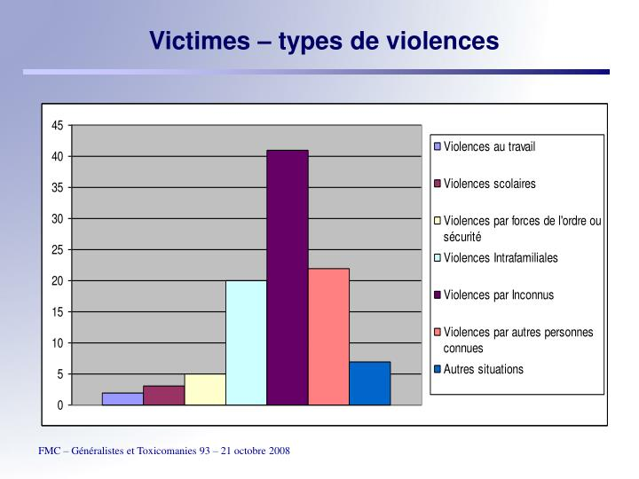 Victimes – types de violences