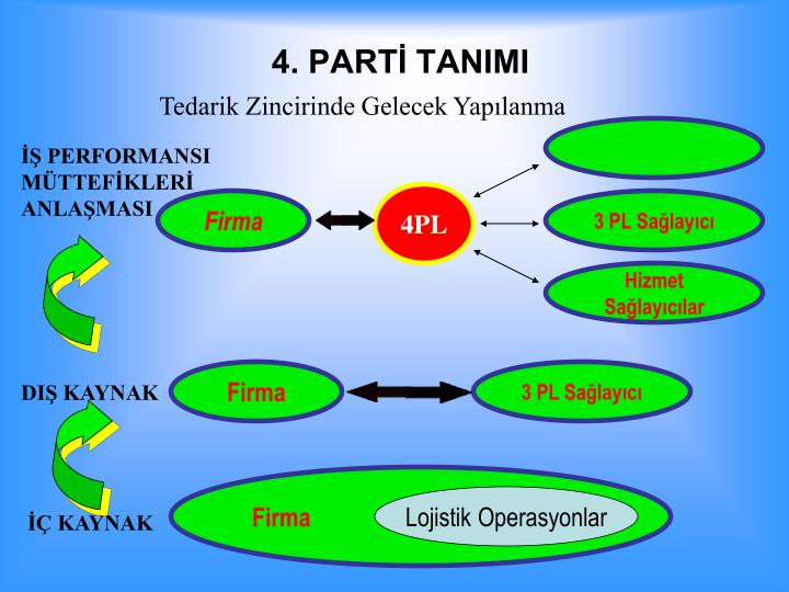 4. PART TANIMI