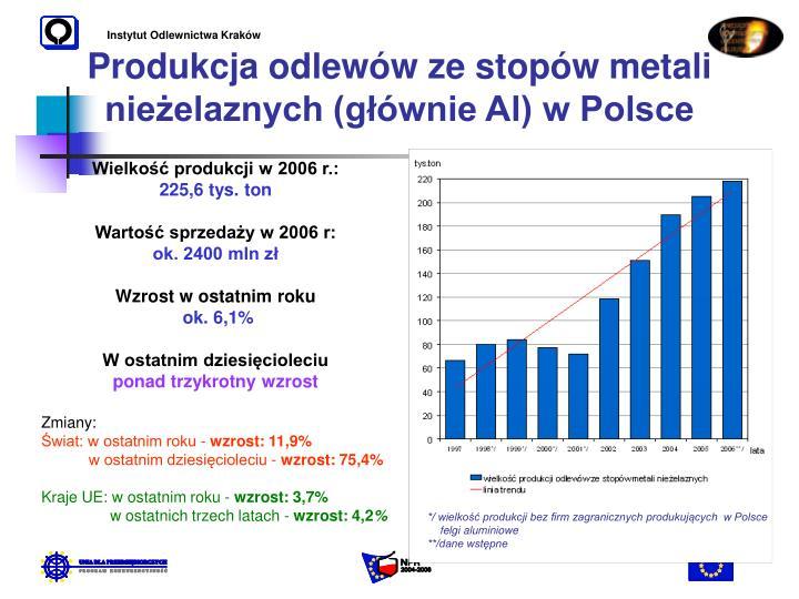 Instytut Odlewnictwa Kraków