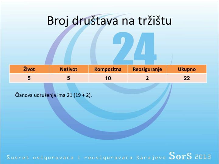 Broj dru