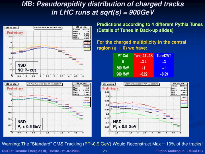 MB: Pseudorapidity distribution of charged tracks