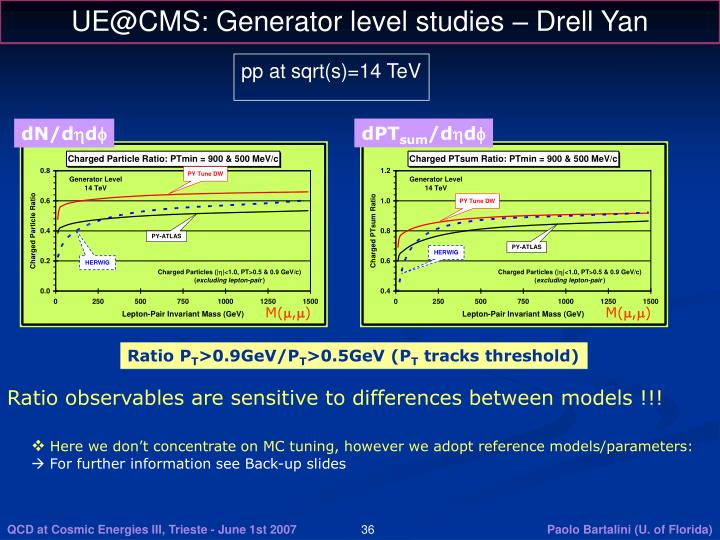 UE@CMS: Generator level studies – Drell Yan