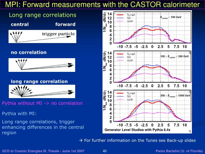 MPI: Forward measurements with the CASTOR calorimeter