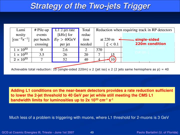 Strategy of the Two-jets Trigger