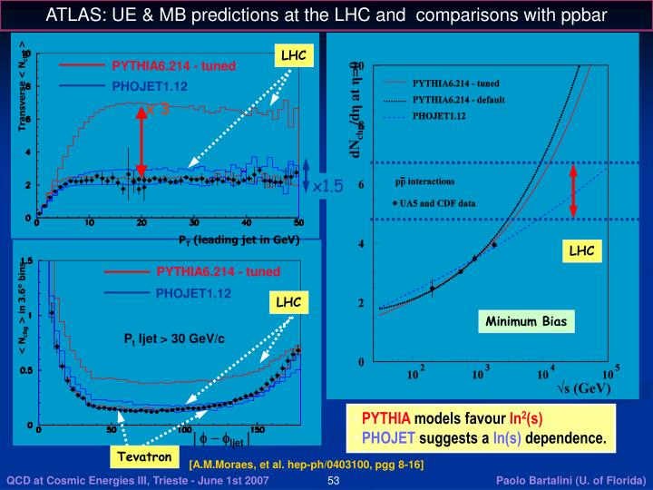 ATLAS: UE & MB predictions at the LHC and  comparisons with ppbar