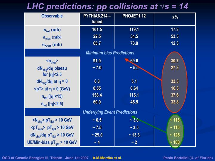 LHC predictions: pp collisions at √s = 14 TeV