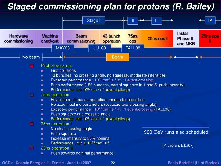 Staged commissioning plan for protons (R. Bailey)