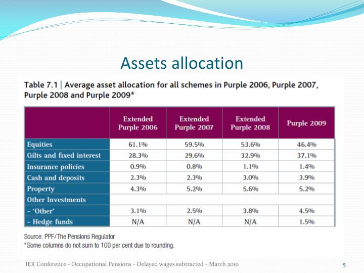 Assets allocation