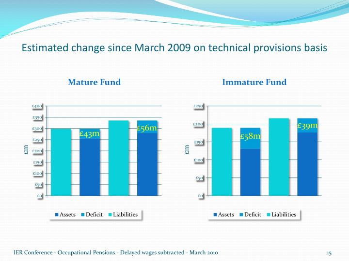 Estimated change since March 2009 on technical provisions basis