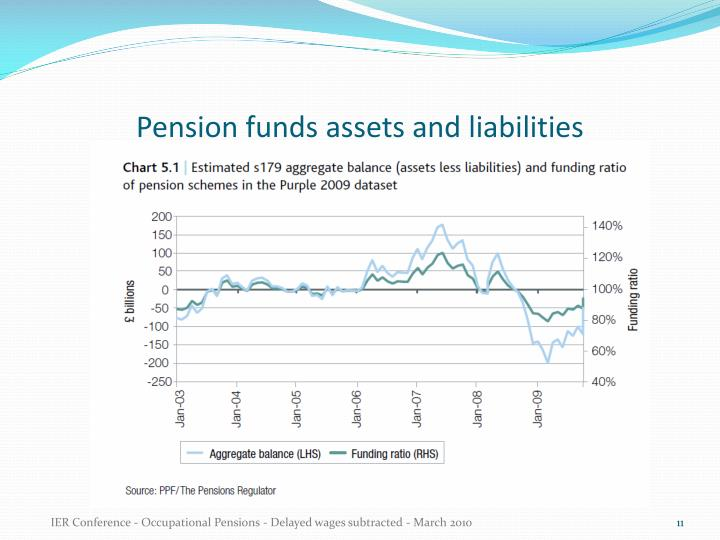 Pension funds assets and liabilities