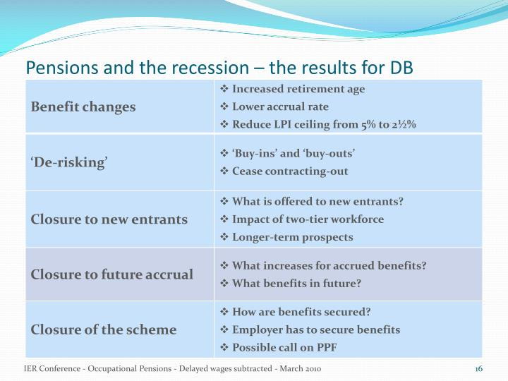 Pensions and the recession – the results for DB