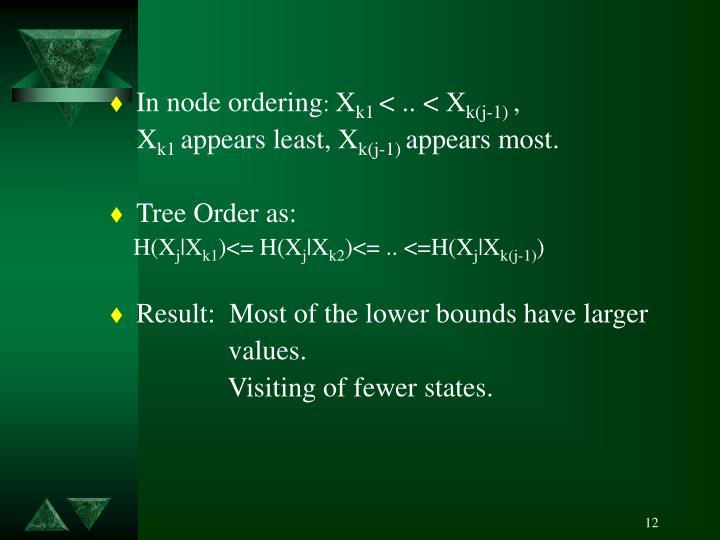 In node ordering