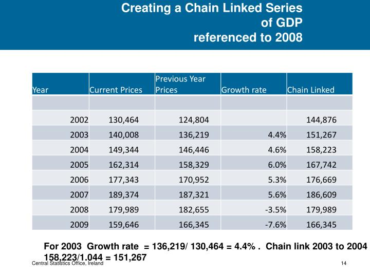 Creating a Chain Linked Series of GDP