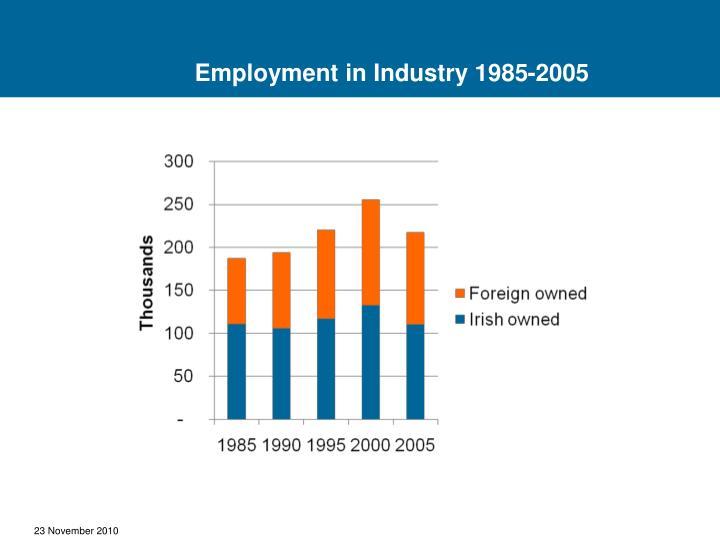Globalisation –Impact