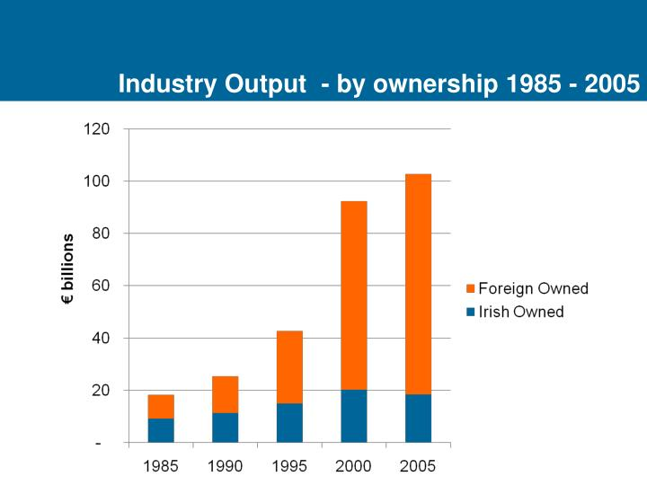 Industry Output  - by ownership 1985 - 2005