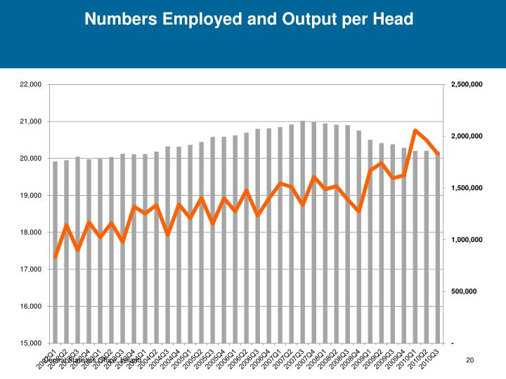 Numbers Employed and Output per Head