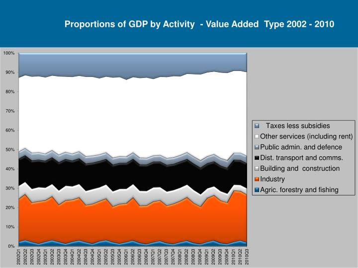 Proportions of GDP by Activity  - Value Added  Type 2002 - 2010