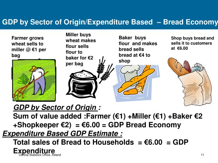 GDP by Sector of Origin/Expenditure Based  – Bread Economy