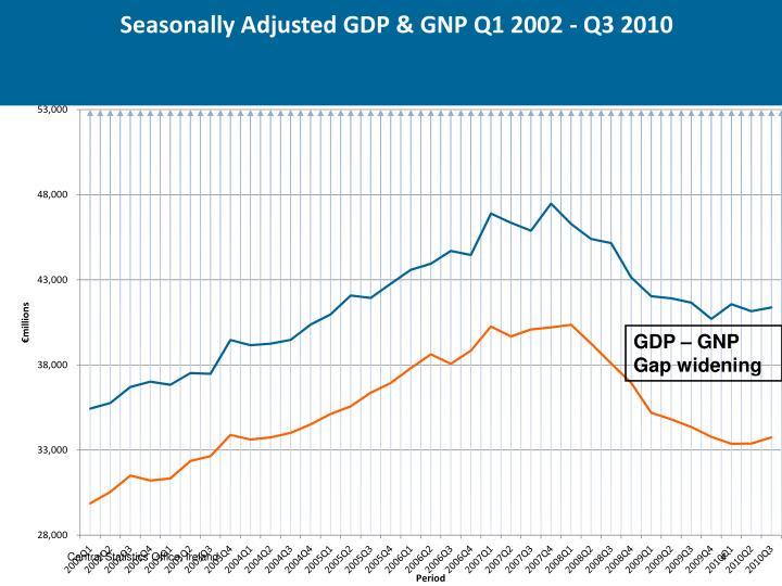 GDP – GNP