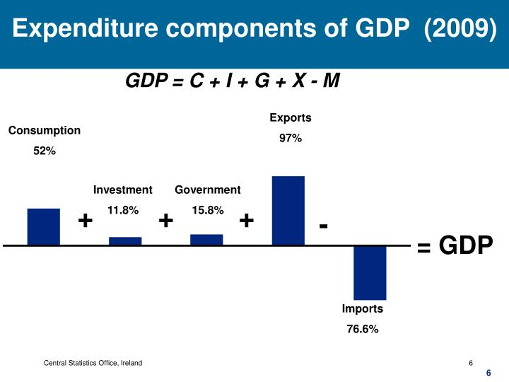 Expenditure components of GDP  (2009)