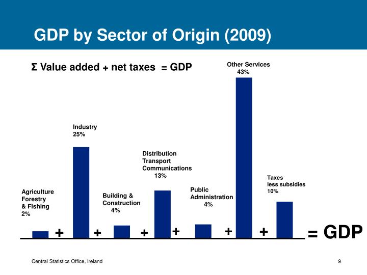 GDP by Sector of Origin (2009)