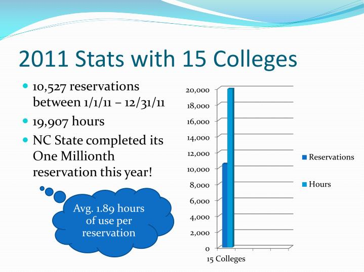2011 Stats with 15 Colleges