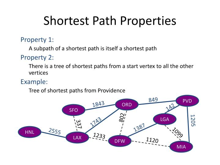 Shortest Path Properties