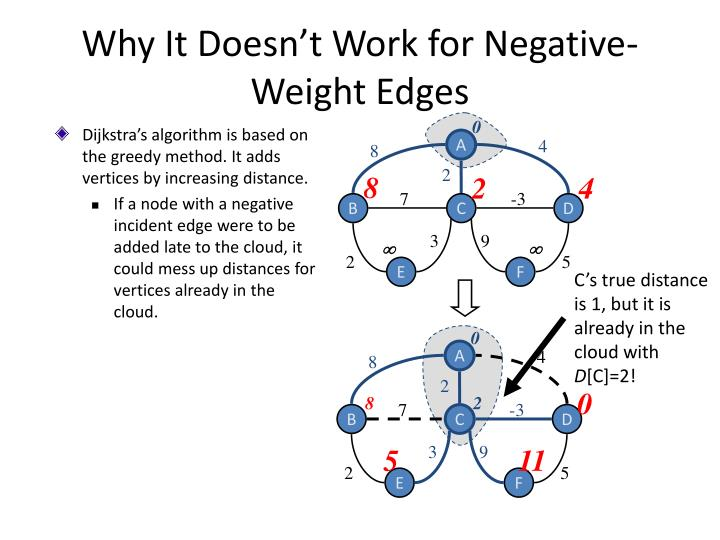 Why It Doesn't Work for Negative-Weight Edges