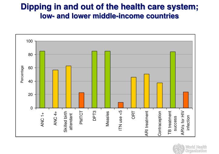 PPT - World Health Editors Network P rogress towards the ...