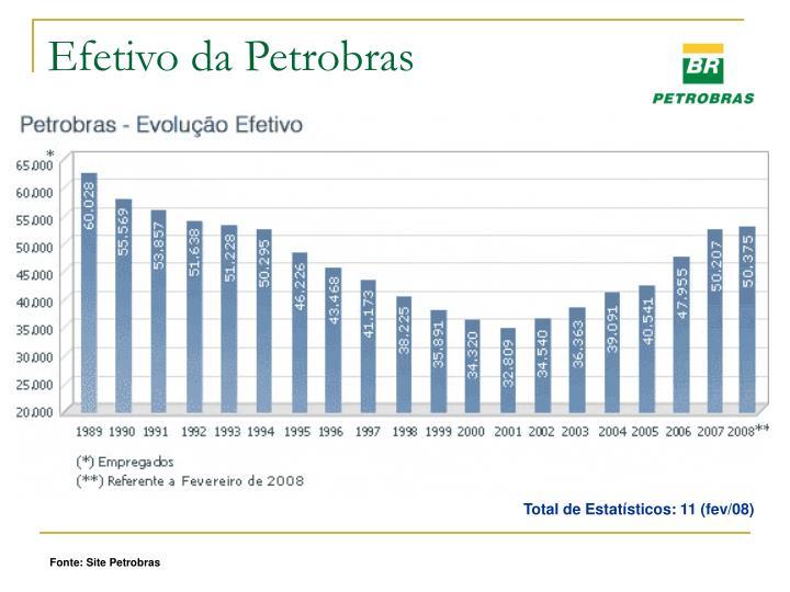 Efetivo da Petrobras