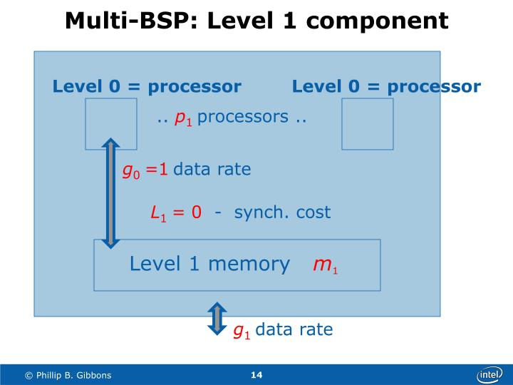 Multi-BSP: Level 1 component