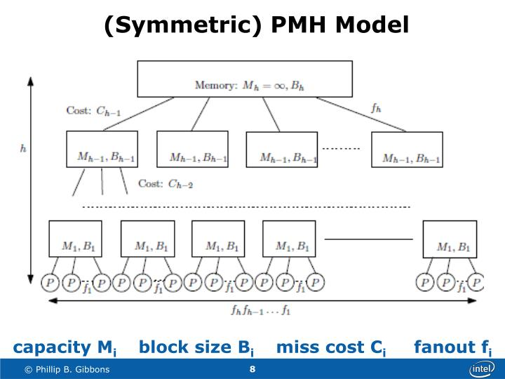 (Symmetric) PMH Model