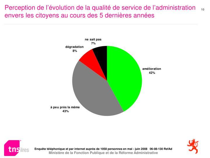 Perception de l'évolution de la qualité de service de l'administration envers les citoyens au cours des 5 dernières années