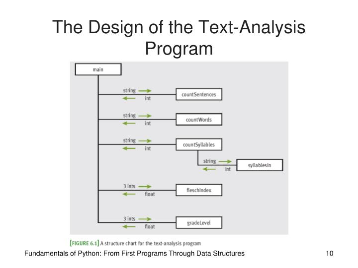 The Design of the Text-Analysis Program