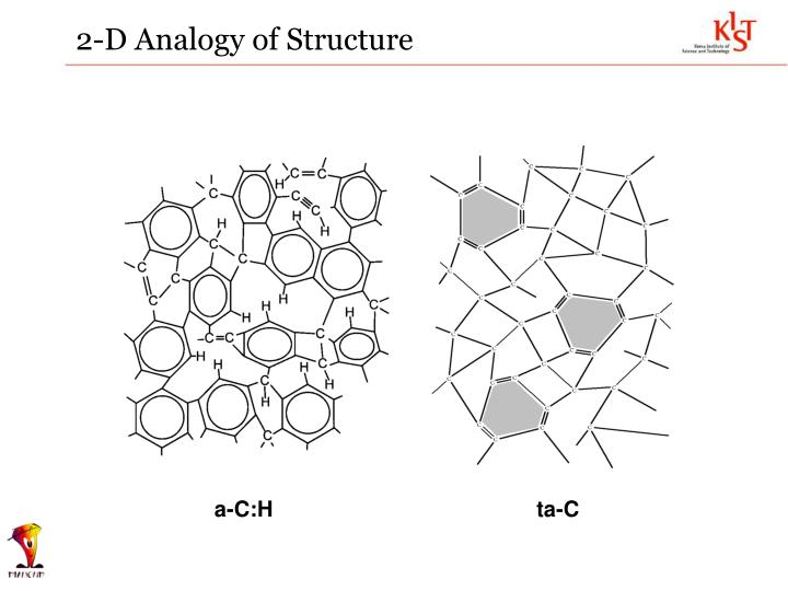 2-D Analogy of Structure