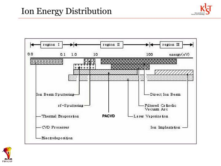 Ion Energy Distribution