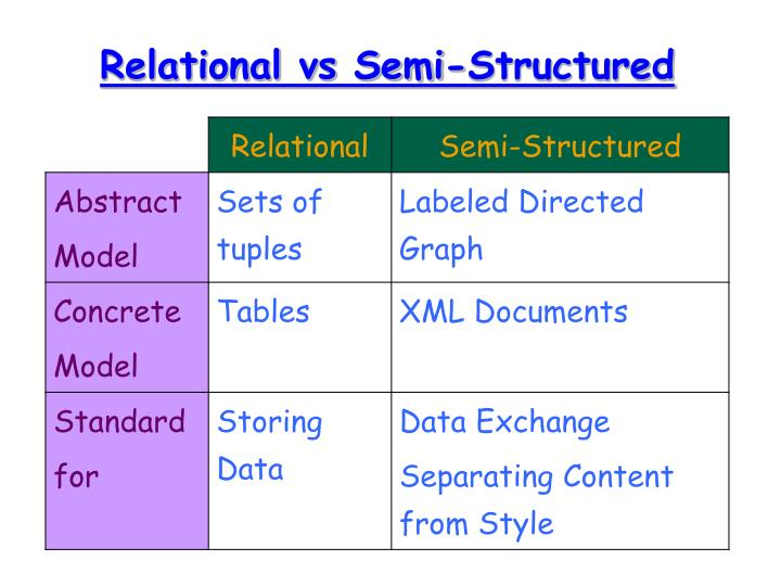 Relational vs Semi-Structured