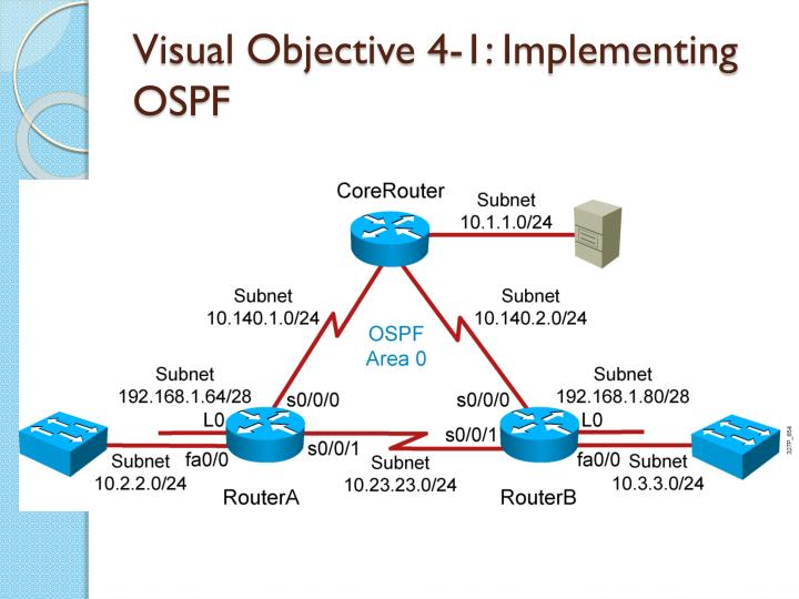 Visual Objective 4-1: Implementing OSPF