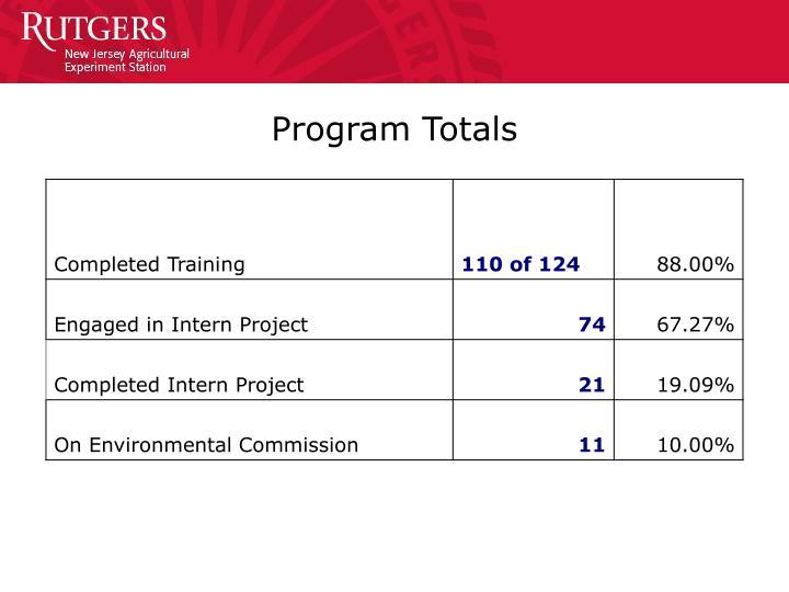 Program Totals