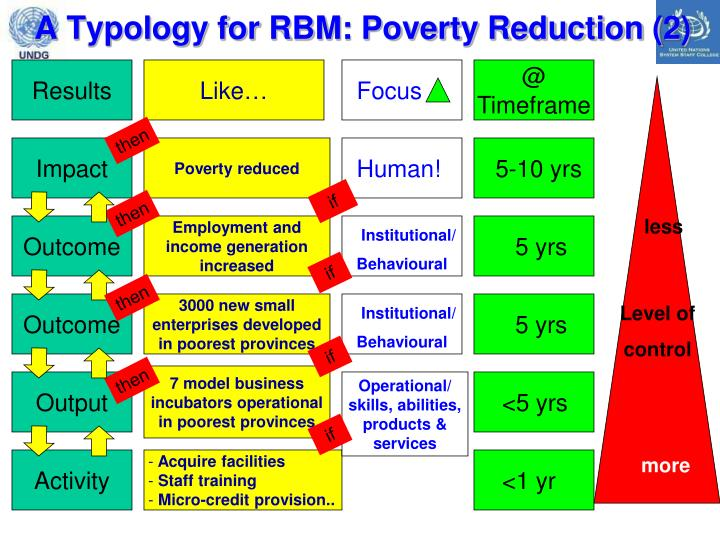 A Typology for RBM: Poverty Reduction (2)