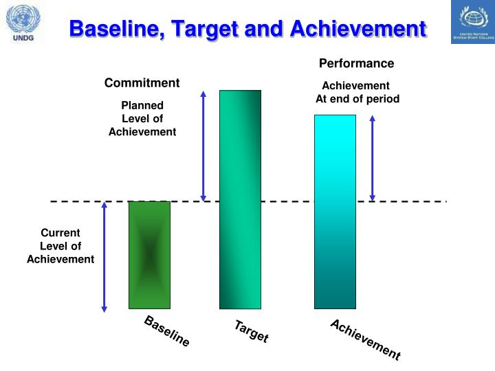 Baseline, Target and Achievement