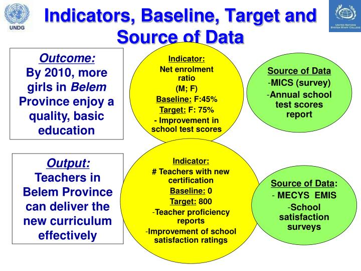Indicators, Baseline, Target and Source of Data