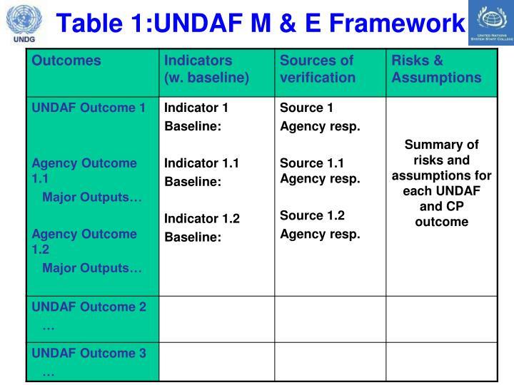 Table 1:UNDAF M & E Framework