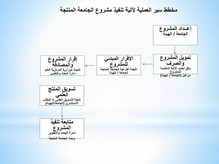 مخطط سير العملية لآلية تنفيذ مشروع الجامعة المنتجة