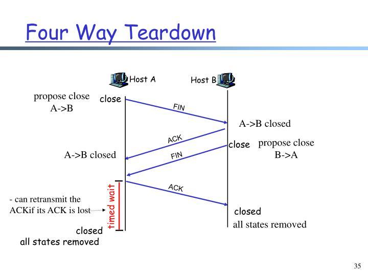 Four Way Teardown