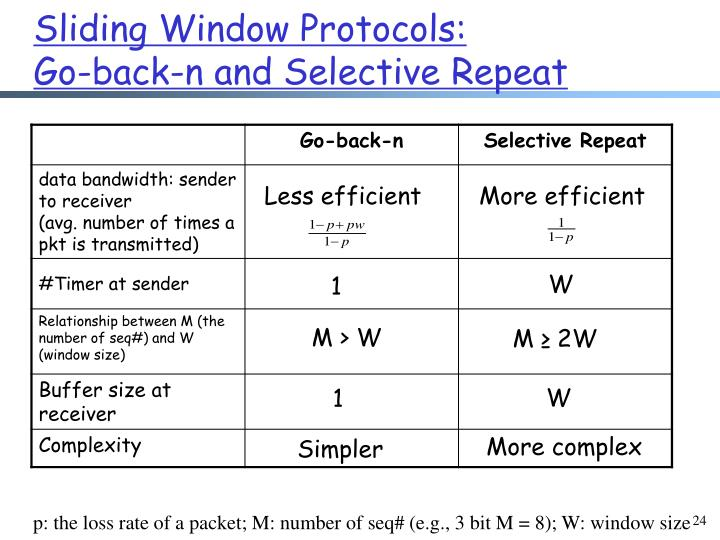 Sliding Window Protocols: