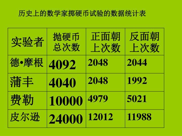 历史上的数学家掷硬币试验的数据统计表