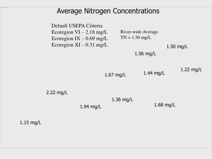 Average Nitrogen Concentrations