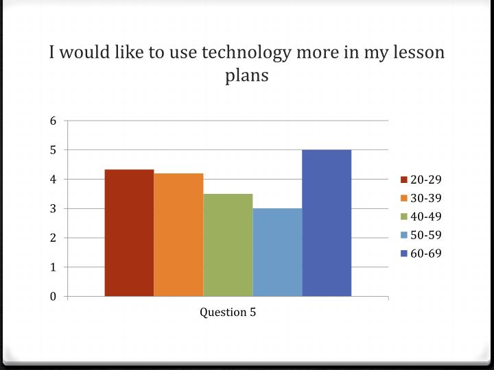 I would like to use technology more in my lesson plans
